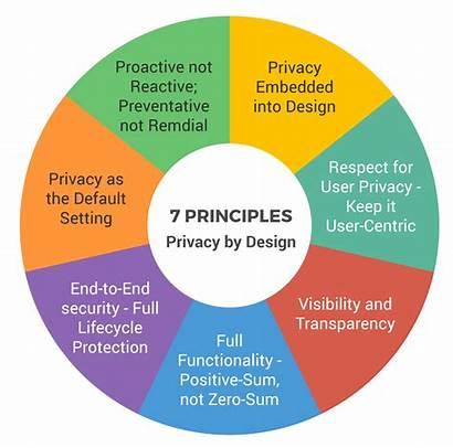 Privacy Principles Seven Software Foundational Development Reactive