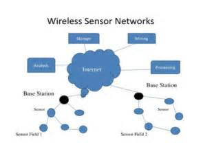 literature review wireless sensor networks Sensor networks, iot and electrical engineering please only serious bidders wireless see more: literature review on iot based health monitoring system.