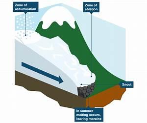 Diagram Showing How Glaciers Form