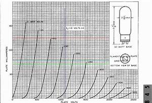 Using A Curve Tracer For Testing Vacuum Tubes