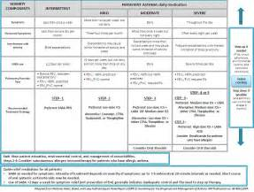Bronchodilator Chart Related Keywords & Suggestions - Bronchodilator ...  Asthma Bronchodilators