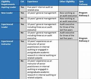 Update to QIAL Eligibility and New QIAL Path