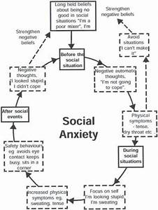 Social Anxiety Disorder On Pinterest