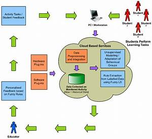 Flow Diagram Showing The Proposed Student Performance