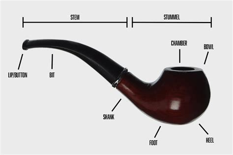 Primer How To Smoke A Tobacco Pipe Hiconsumption