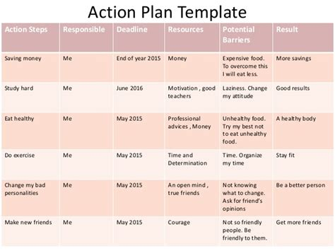 time to change action plan template 10 effective action plan templates you can use now