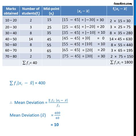 deviation normal shortcut method examples