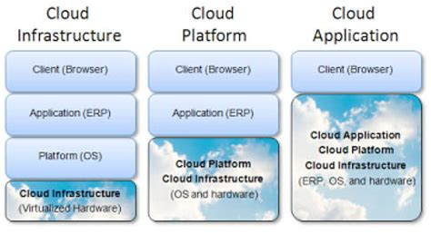 cloud managed cloud managed services provider