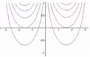 Höhenlinien Berechnen : mp forum graphen komplexwertiger funktionen zeichnen matroids matheplanet ~ Themetempest.com Abrechnung