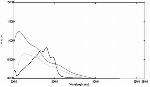 Uv Absorption Spectrum Of Simvastatin Reference Standard  Black
