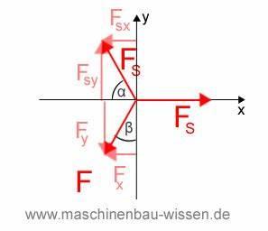 Schnittkräfte Berechnen : gleichgewicht freischneiden aufgabe 2 ~ Themetempest.com Abrechnung