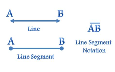 What Is A Line Segment In Geometry?