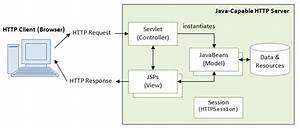 Java Web Database Applications