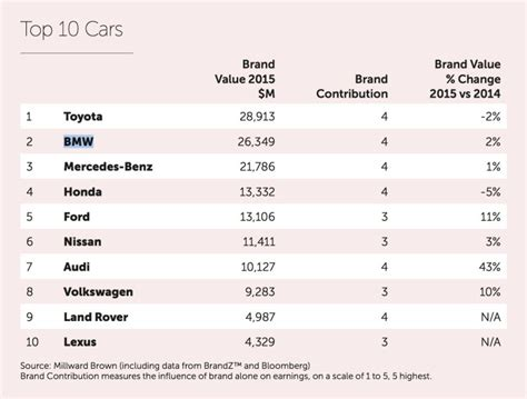2015 Brandz Top 100 Toyota And Bmw Are The Most Valuable