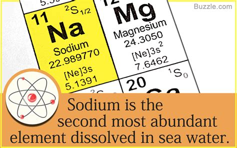 Properties : A Complete List Of Chemical And Physical Properties Of Sodium