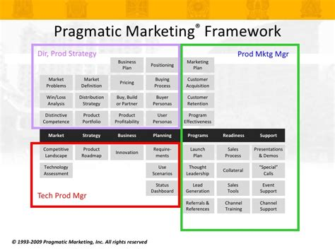 Agile Product Owner Resume by Management Templates Prince2 Product Outline Business