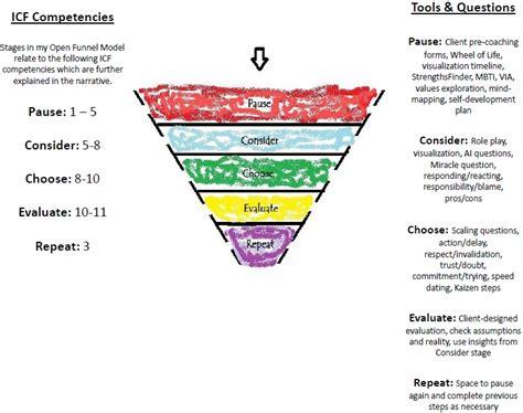 coaching model  open funnel model