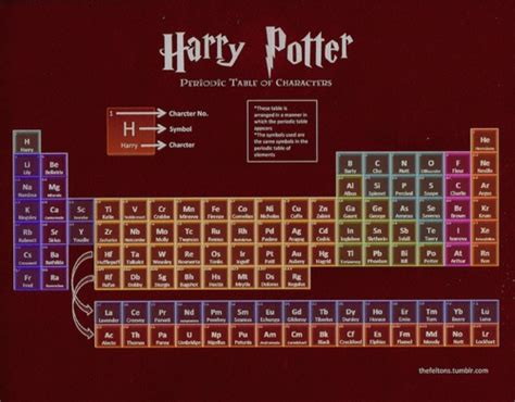 Love This Periodic Table Of Harry Potter Characters All