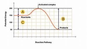 Bbc - Higher Bitesize Chemistry