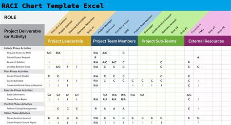 raci chart template excel excelonist