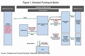 Modern Financial System Leverage