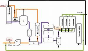 The Block Diagram Of Hydrogen Generation Process By Steam