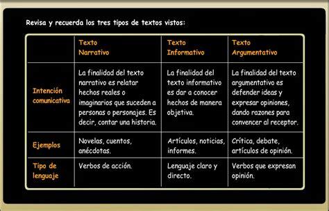 Cultura y TIC: PRIMARIA LENGUA 2 CLASE 19 EL TEXTO