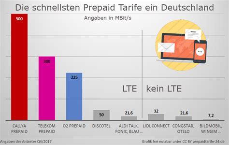 vodafone prepaid tarife und prepaid karten im vergleich