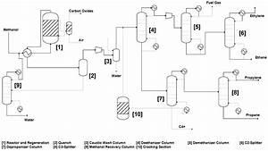 Ethane Cracker Process Flow Diagram