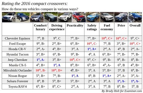 comparison review ten  compact crossover suvs ratings choose cars wisely