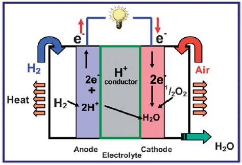 Proton Exchange Membrane Fuel Cell by Operating Principles Of A Proton Exchange Membrane Fuel