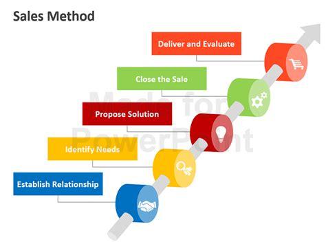 sales methods editable powerpoint