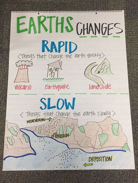 earths  anchor chart fourth grade science