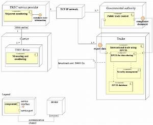 A Uml Deployment Diagram That Shows The Underlying It