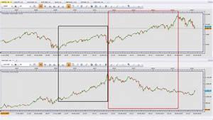 Korrelation Aktien Berechnen : korrelation im trading teamtrader ~ Themetempest.com Abrechnung