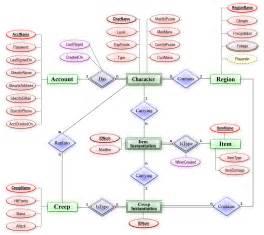 database design - Entity-relationship model diagrams in