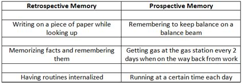 Prospective Memory Involves Remembering Quizlet