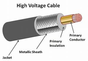 Sheath Voltage Limiters Protect Hv Power Cables