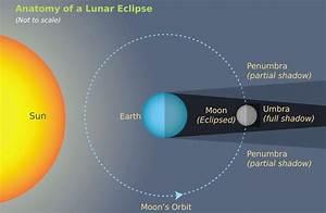 Ucr Today  Anatomy Of Lunar Eclipse