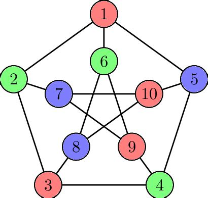 coloring  petersen graph  scientific diagram