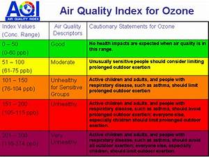 Smog Chart Earth Gauge Tip Of The Week Air Quality Awareness Week