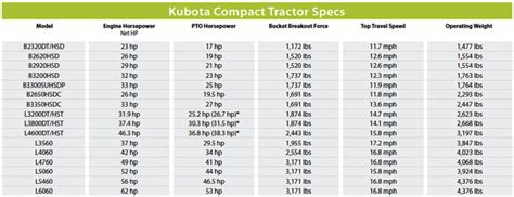 compact tractor spec guide compact equipment magazine