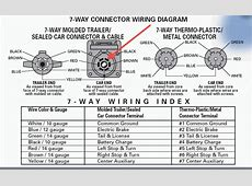 Tophat trailers wallpaperscraft 7 wire trailer plug wiring diagram connector wiring asfbconference2016 Images
