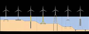 Different Foundations To Support Offshore Wind Turbines