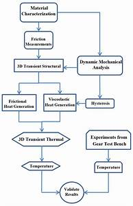 Flow Chart Of Objectives This Paper Explains An Outline