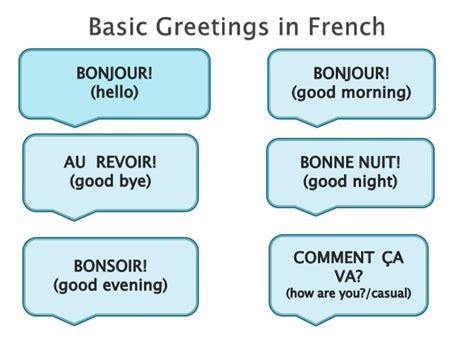 Introduction To French Language