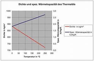 Dichte Berechnen : dichte von kl rschlamm mischungsverh ltnis zement ~ Themetempest.com Abrechnung
