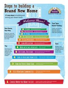 home design brand 12 steps to build a brand new home infographic