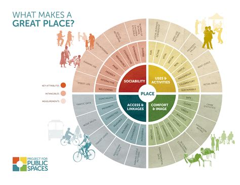 what makes a successful place project for spaces