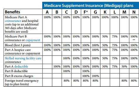 medicare supplement companies  quote insurance